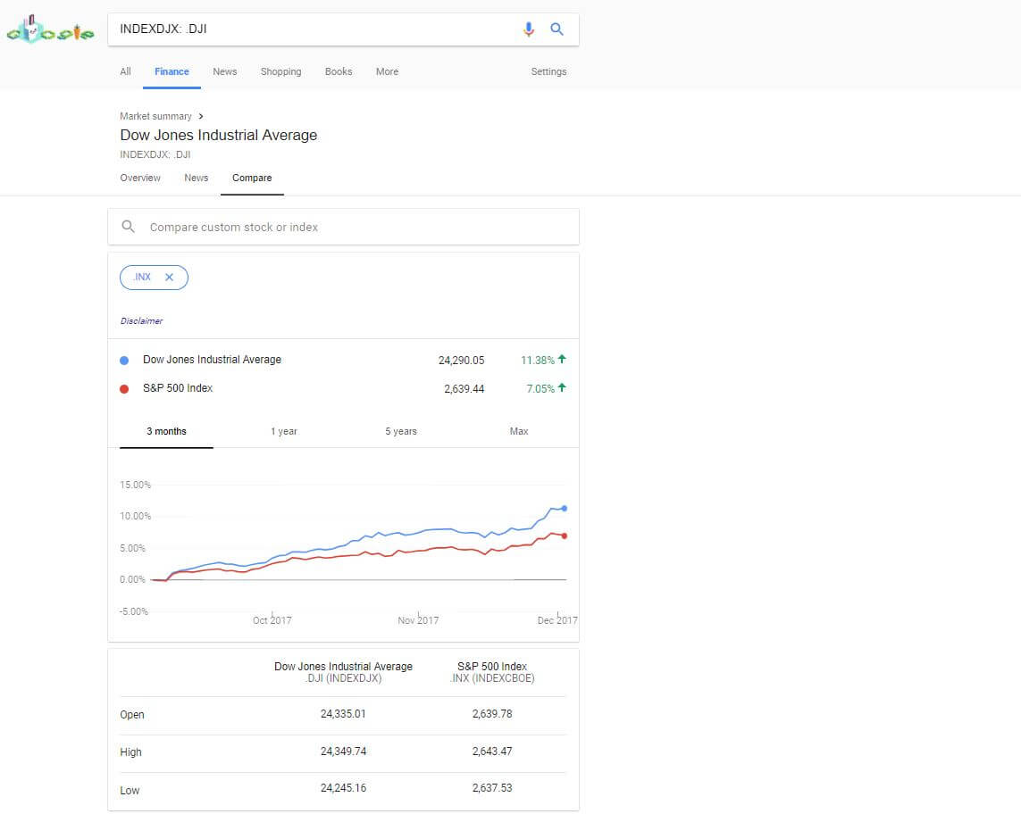 What Happened To Google Finance View Alternatives And