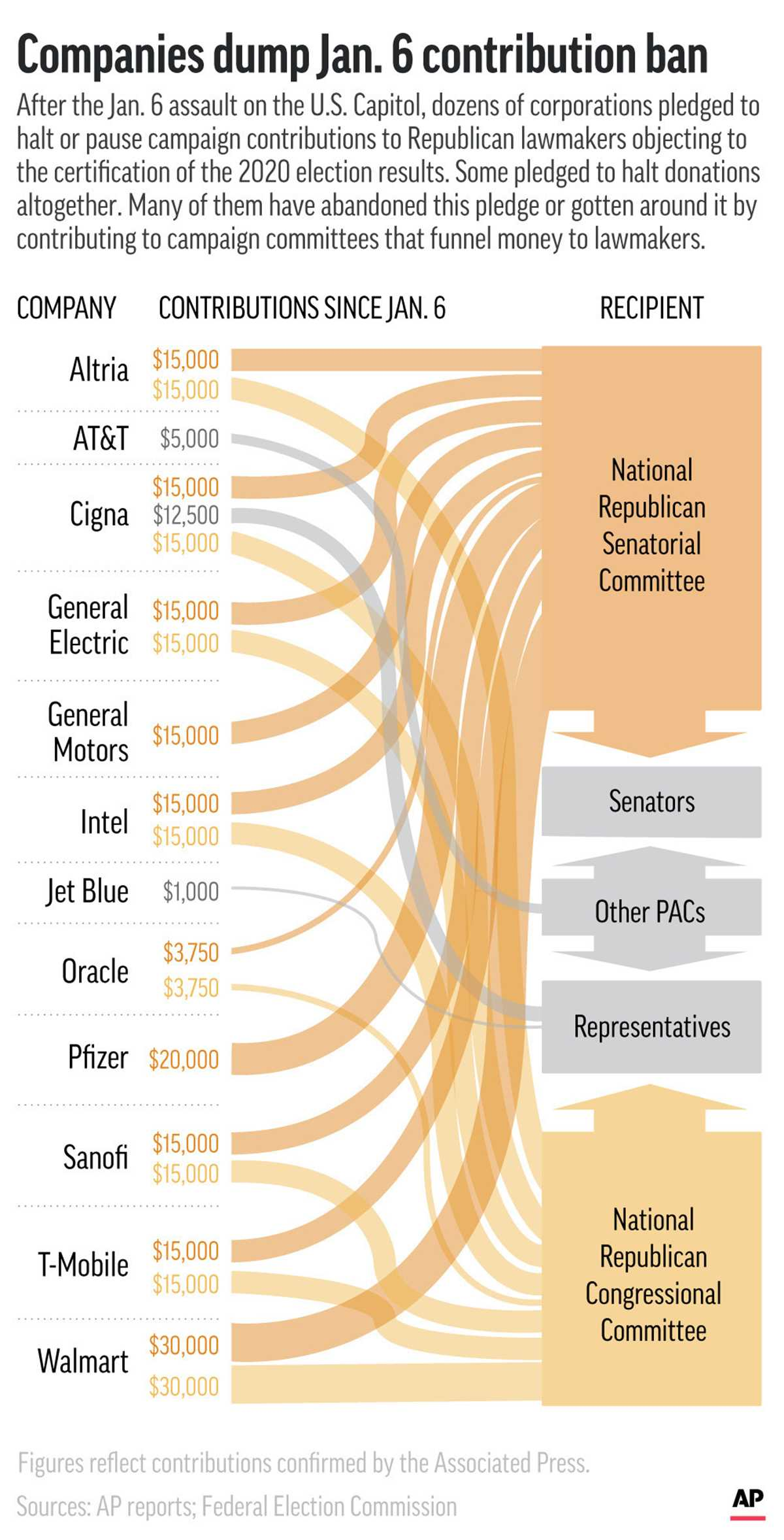 Corporate Congressional Contributions