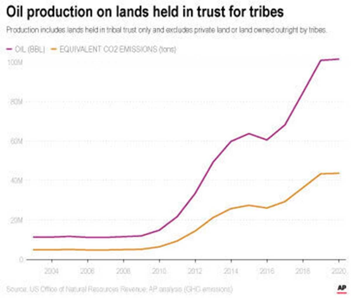 Biden vs. Oil-Tribal Lands