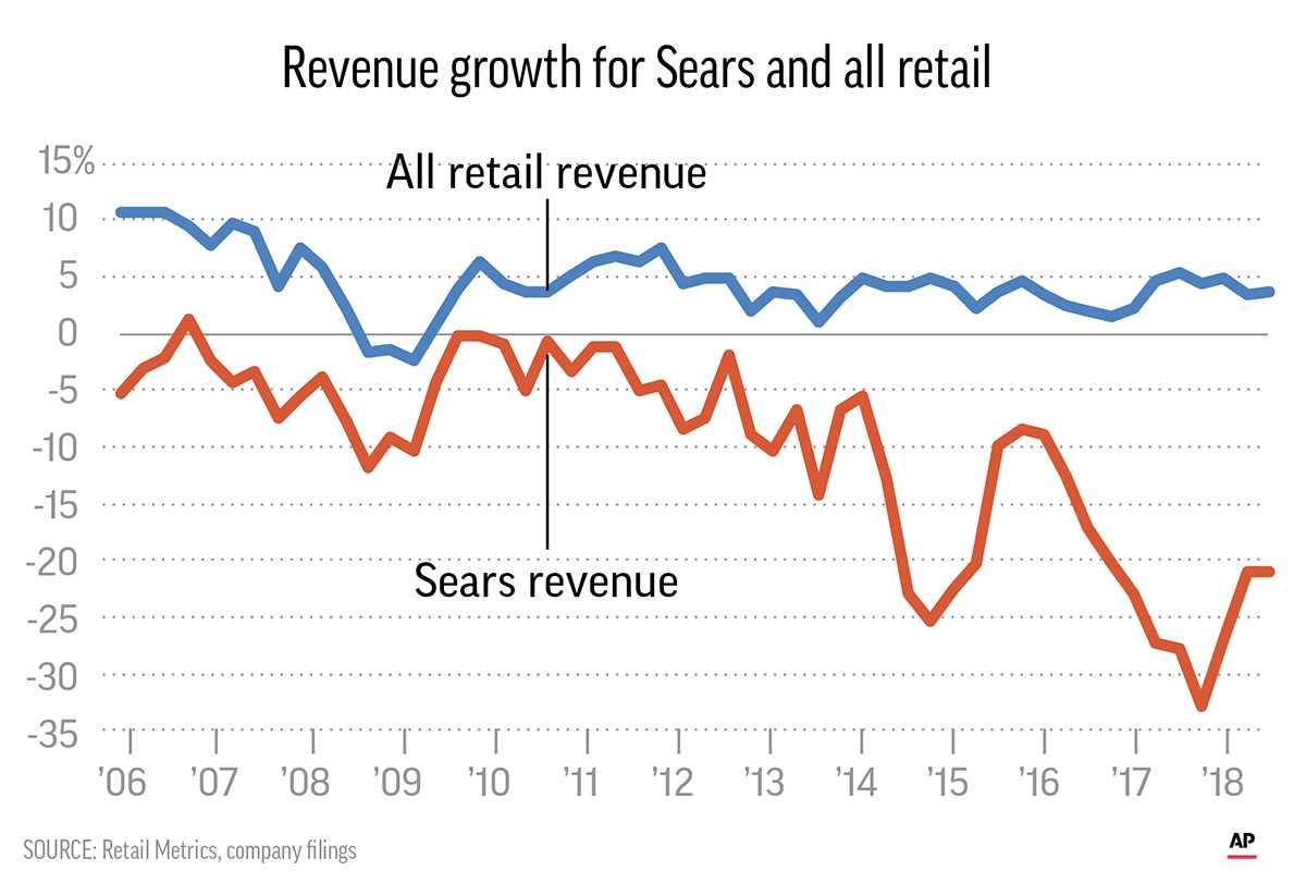 SEARS REVENUE GROWTH
