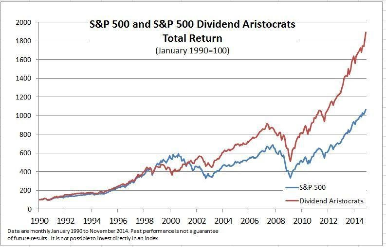 graph of dividend stocks versus the market with dividend stocks outperforming the market