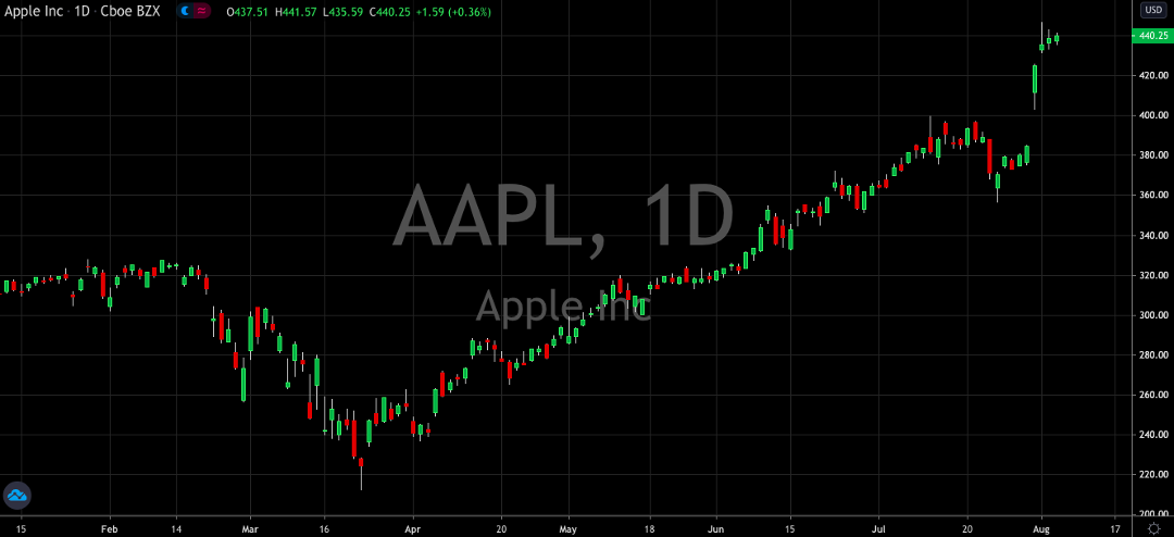 Is Apple Stock Starting To Look Frothy?