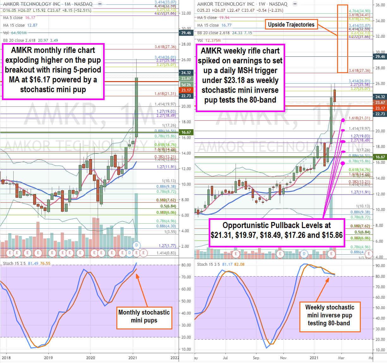 Amkor Stock Rising for Legacy Status