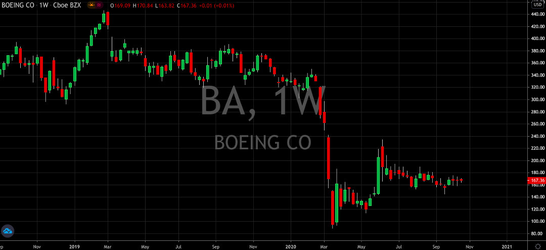 Is It Time To Add Boeing (NYSE: BA) Into Your Q4 Portfolio?