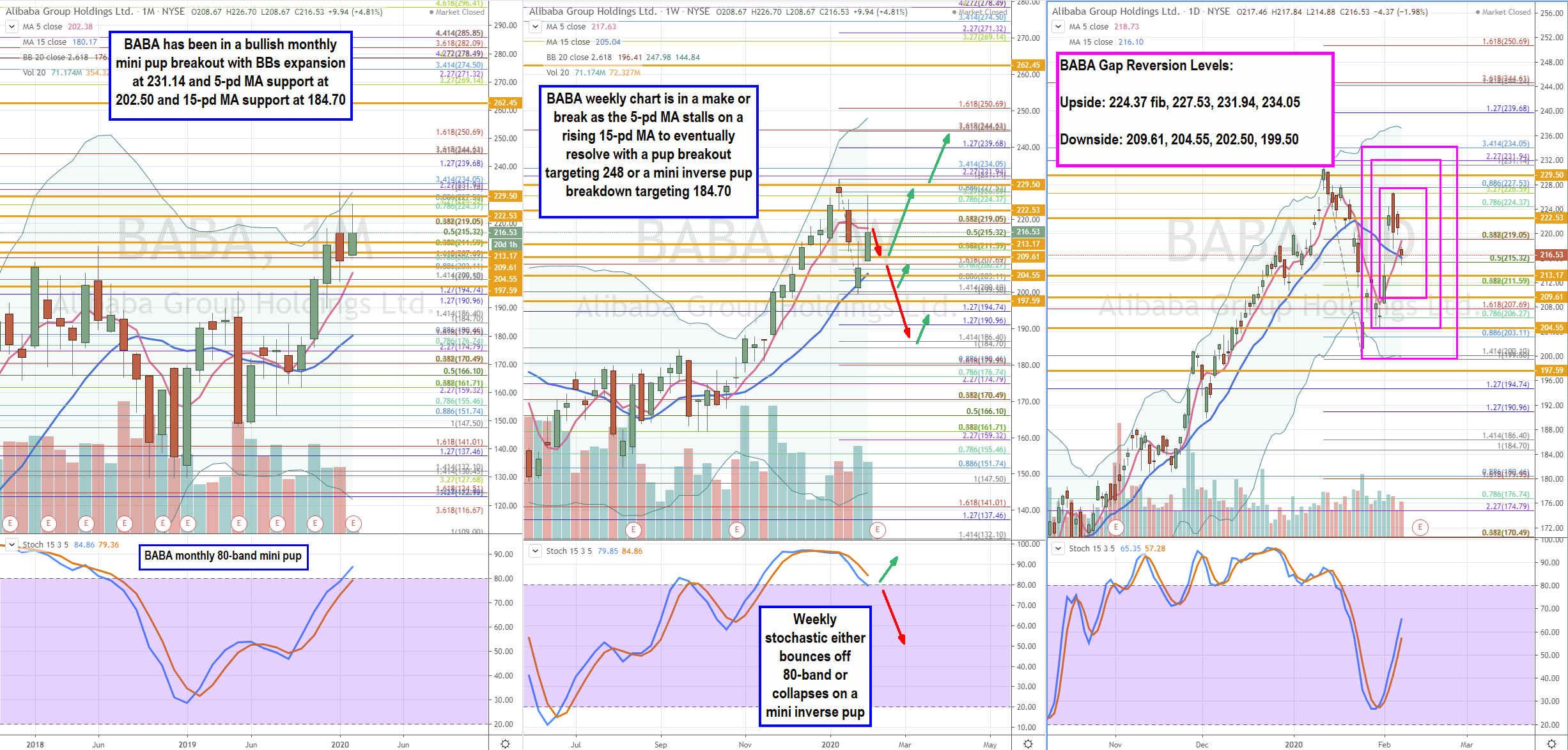 Trading Blueprint for Alibaba (BABA) Stock