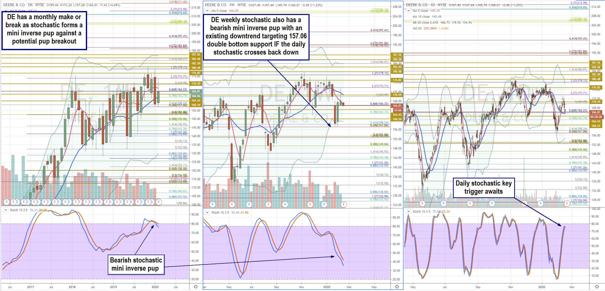 Trading Blueprint for Deere & Co. (DE) Stock