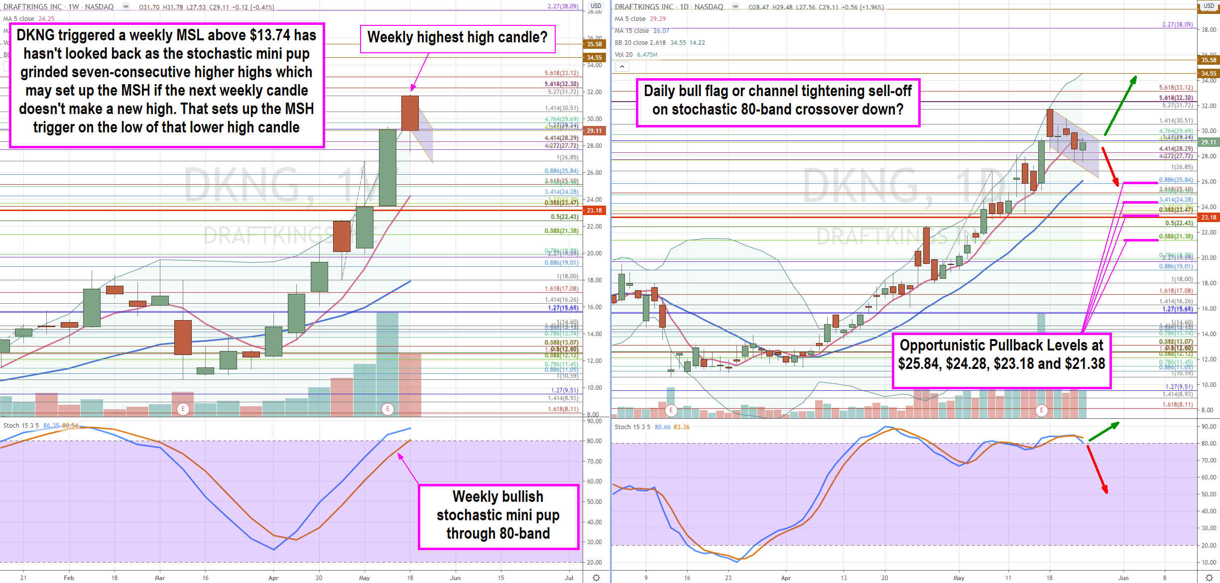 Draft Kings (NASDAQ: DKING) is a Dual Narrative Buying Opportunity
