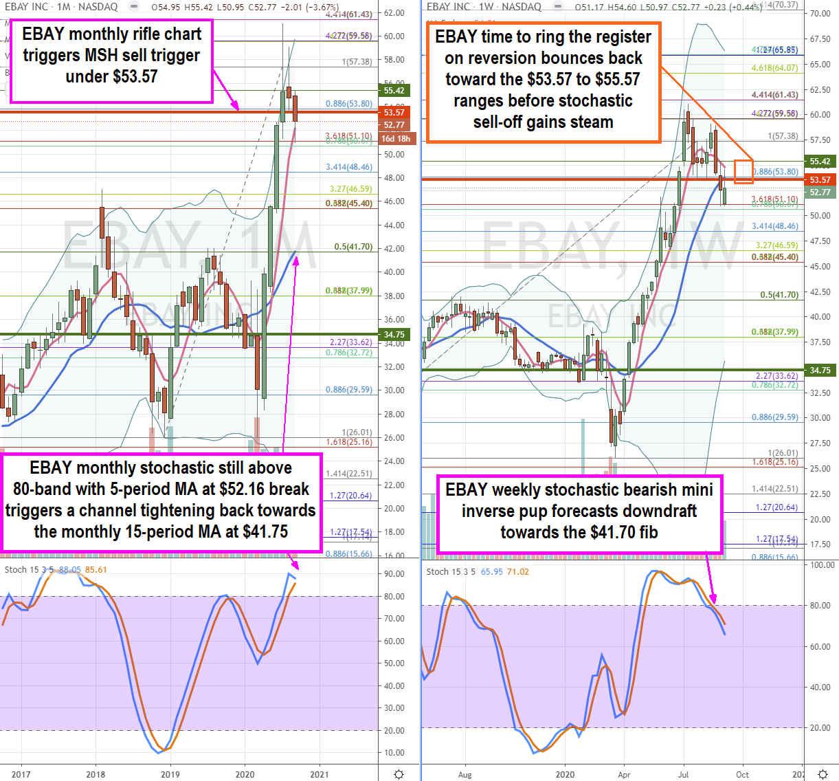 eBay (NASDAQ: EBAY) Stock is Ready for Profit Taking