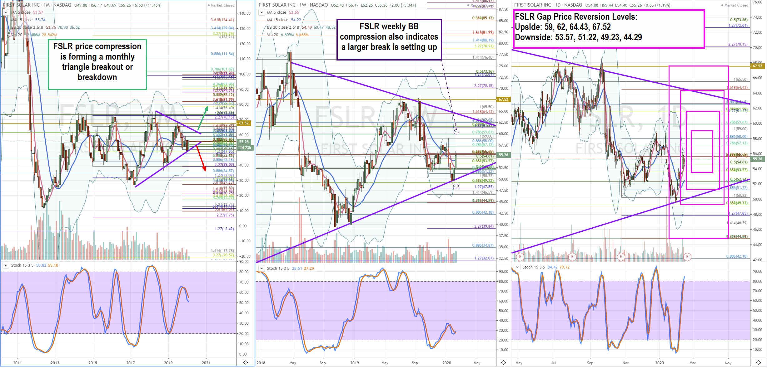 Trading Blueprint for First Solar (FSLR) Stock
