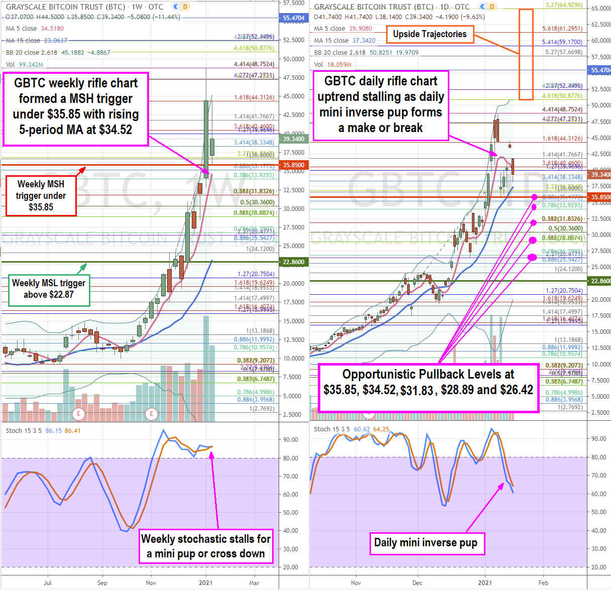 Greyscale Bitcoin Trust (OTCMKTS: GBTC) Stock is the Bitcoin Derivative of Choice