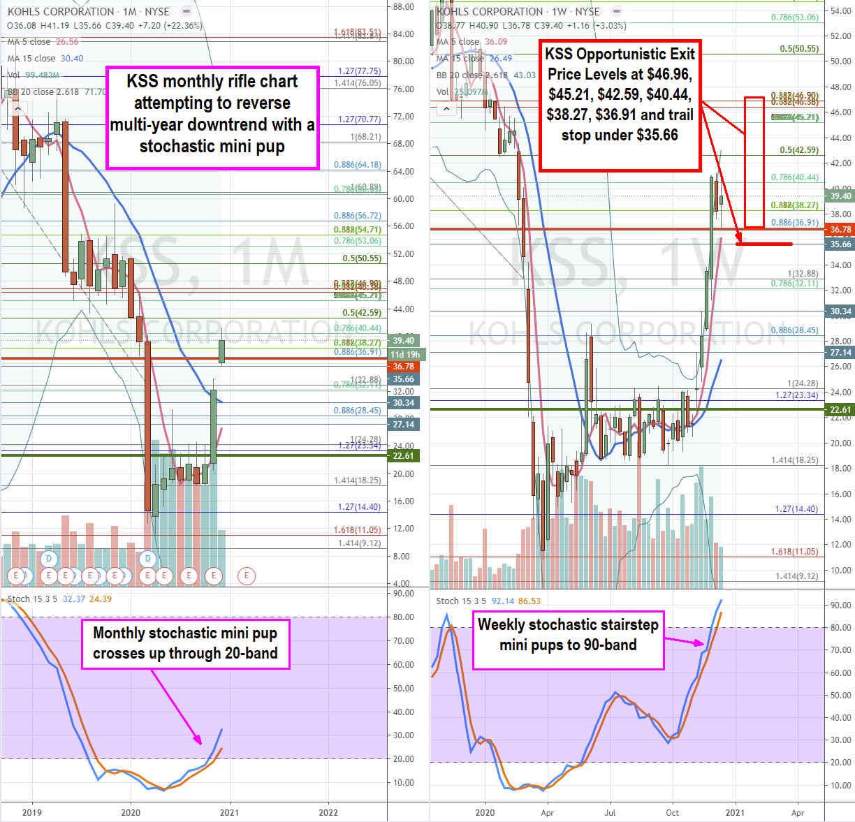 Taking Profits On Kohl's (NYSE: KSS) Stock