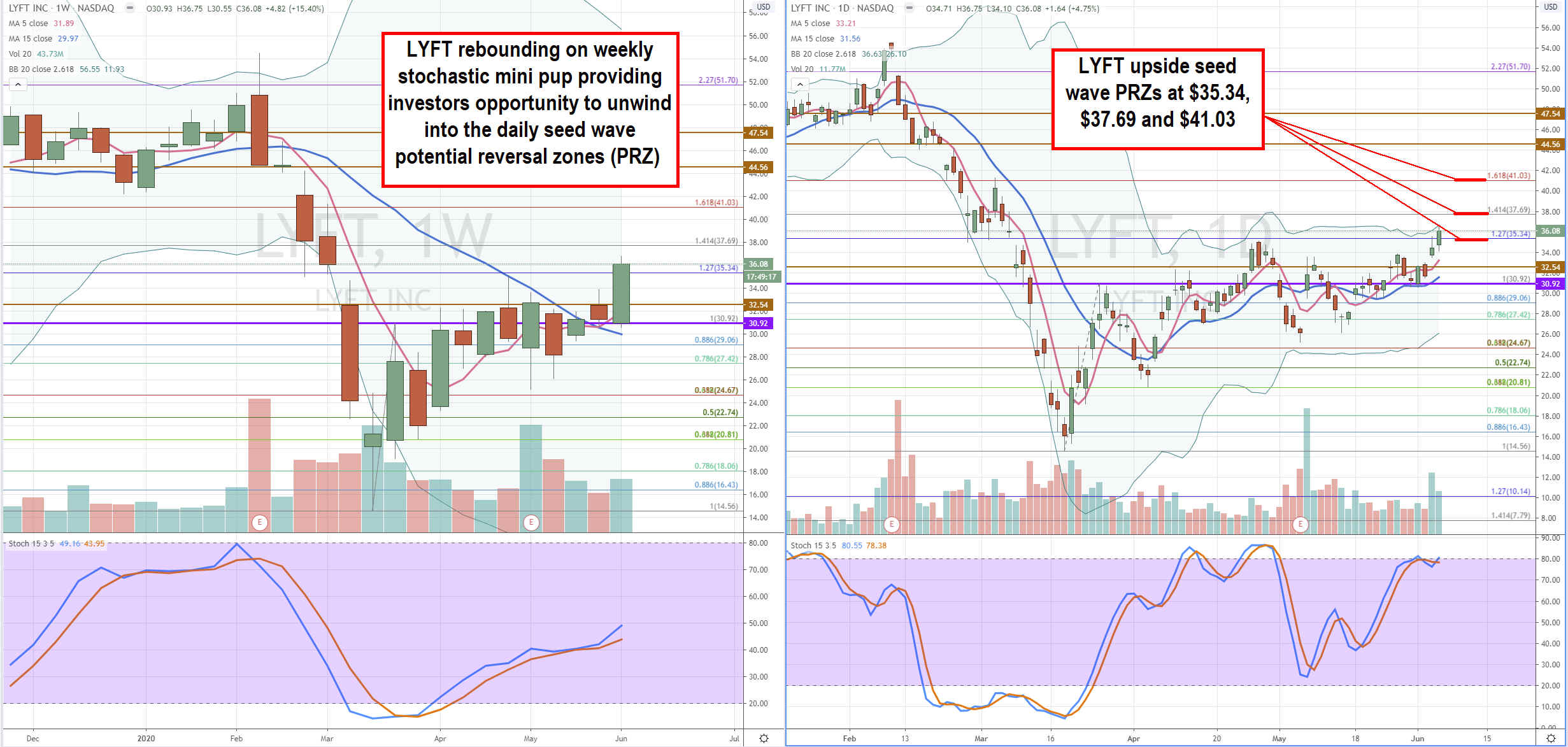 Lyft, Inc. (NASDAQ: LYFT) Stock is a Restart Narrative Pretender