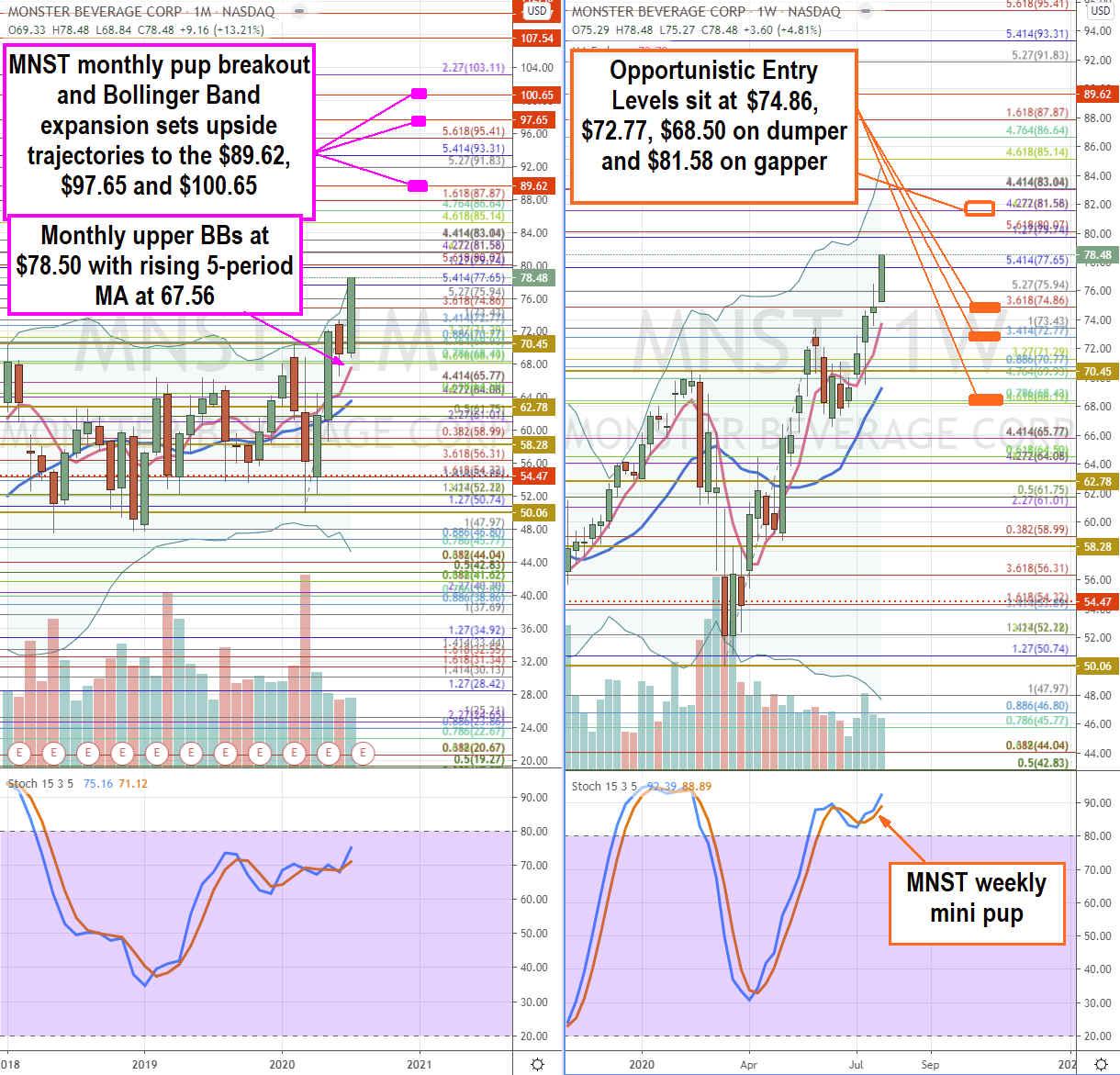Monster Beverage (NASDAQ: MNST) Stock Setting Up Next Leg Higher