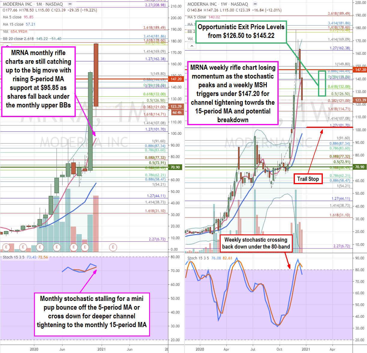 Time to Sell the News on Moderna (NASDAQ: MRNA) Stock