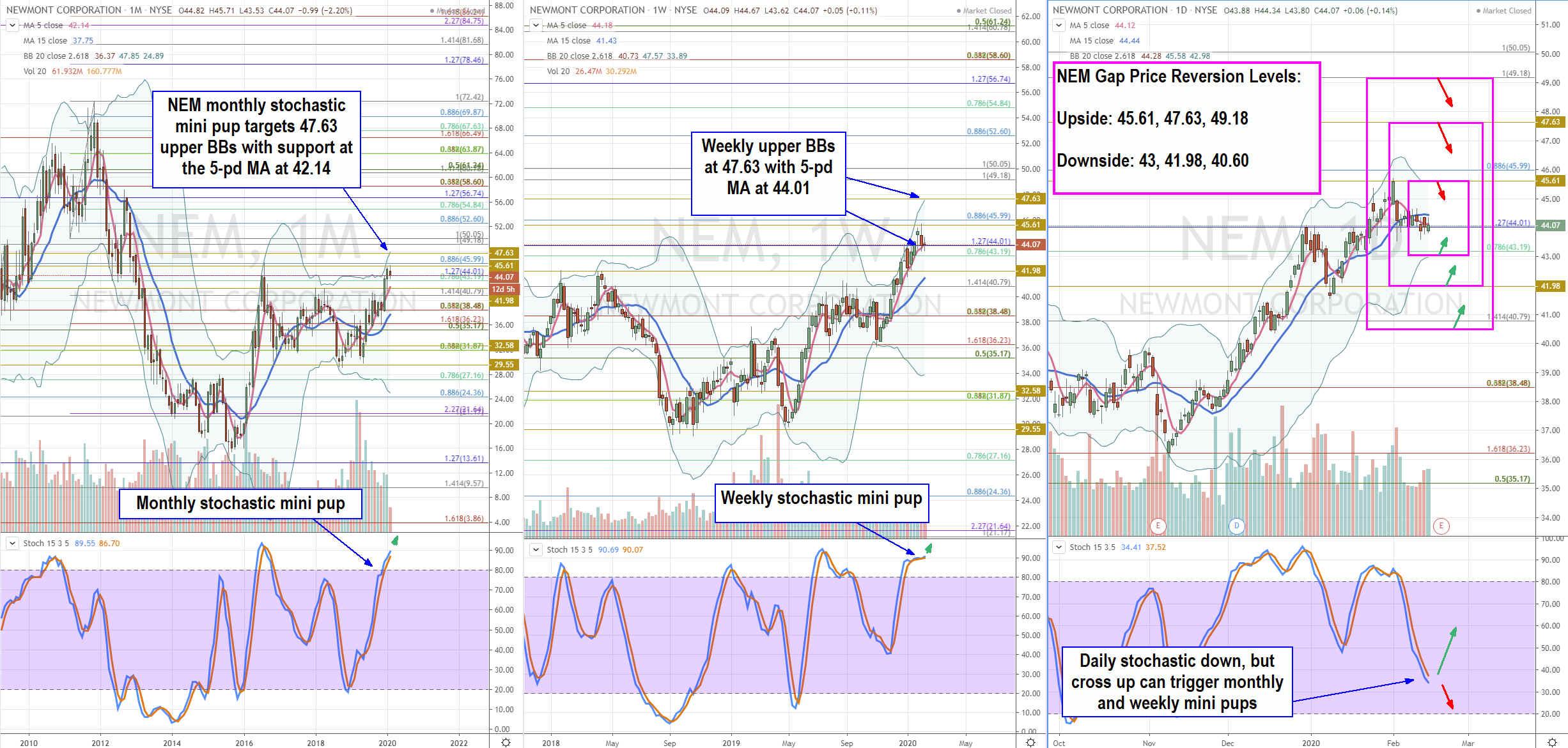 Trading Blueprint for Newmont Goldcorp Corporation (NEM) Stock