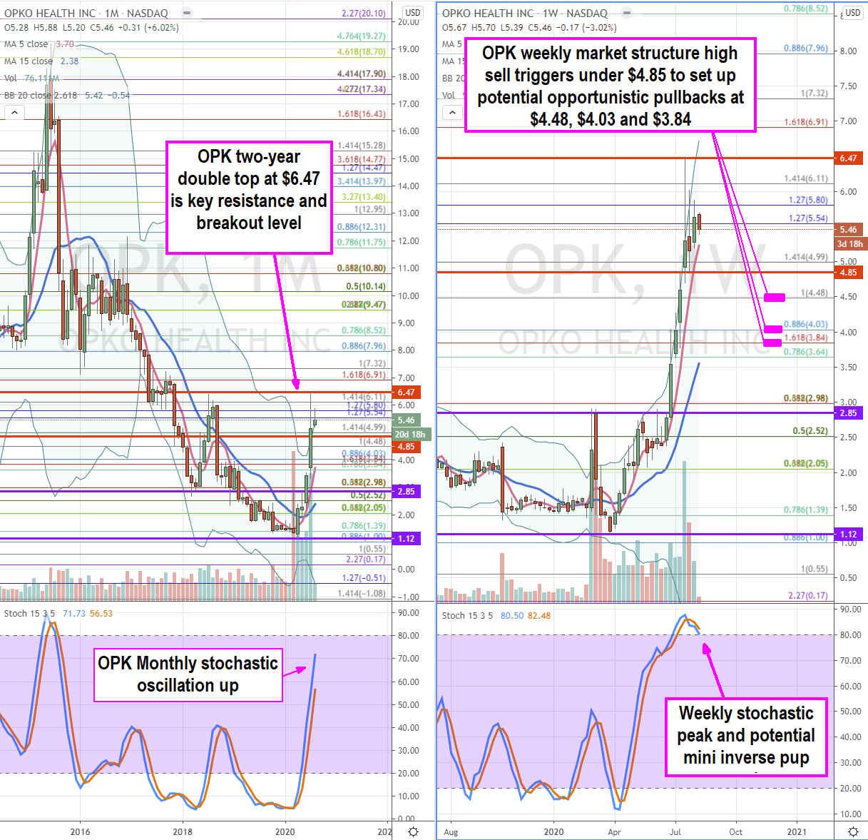 Opko Health (NASDAQ: OPK) Stock Multiple Expansion Breakout Forming