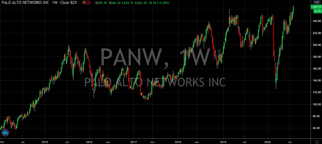 Palo Alto Networks Is Still A Buy Even At All Time Highs
