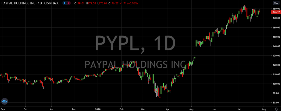 PayPal Is A Buy No Matter What The Earnings Say