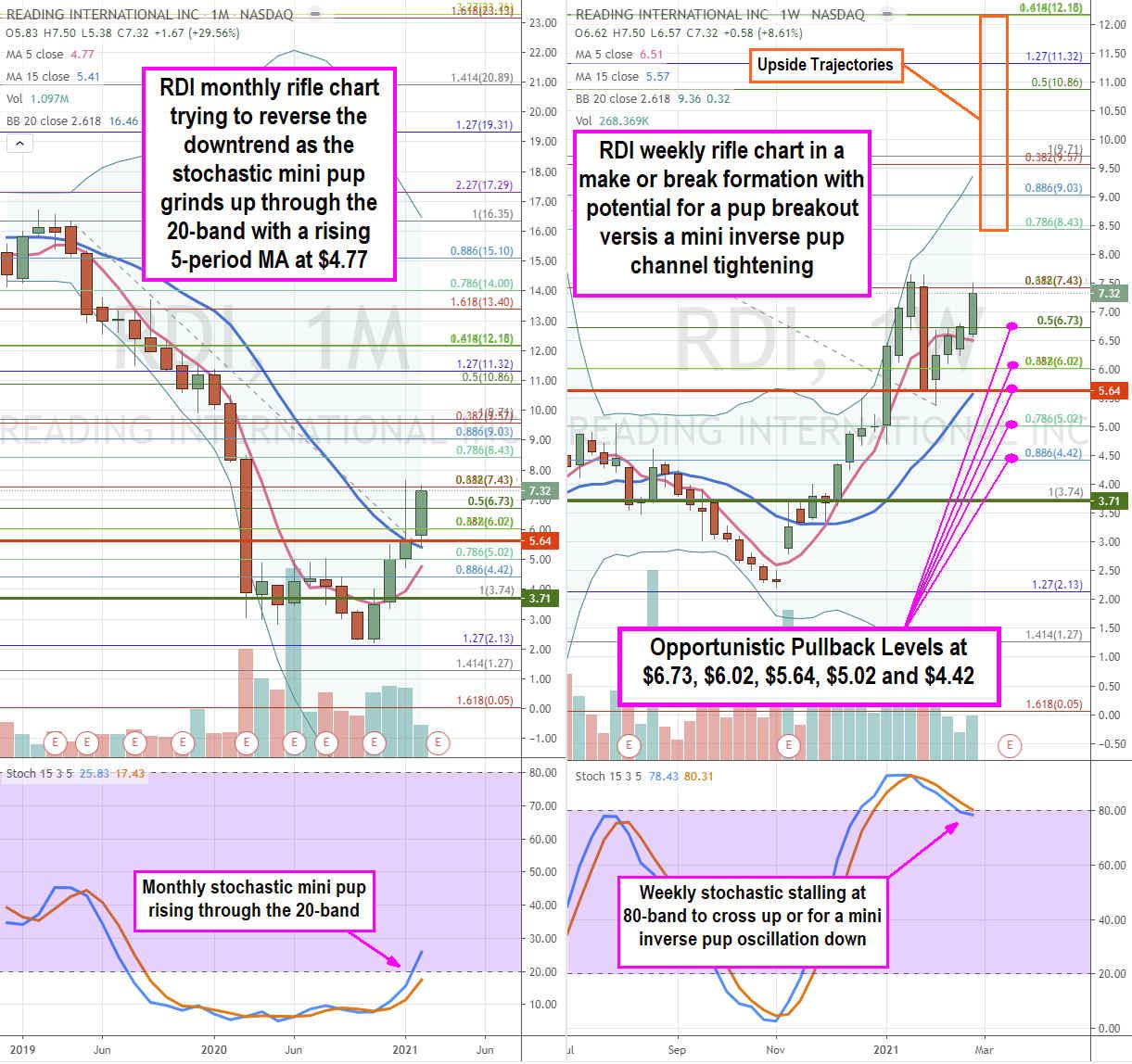 Reading International (NASDAQ: RDI) Stock is an Under the Radar Dual Reopening Play