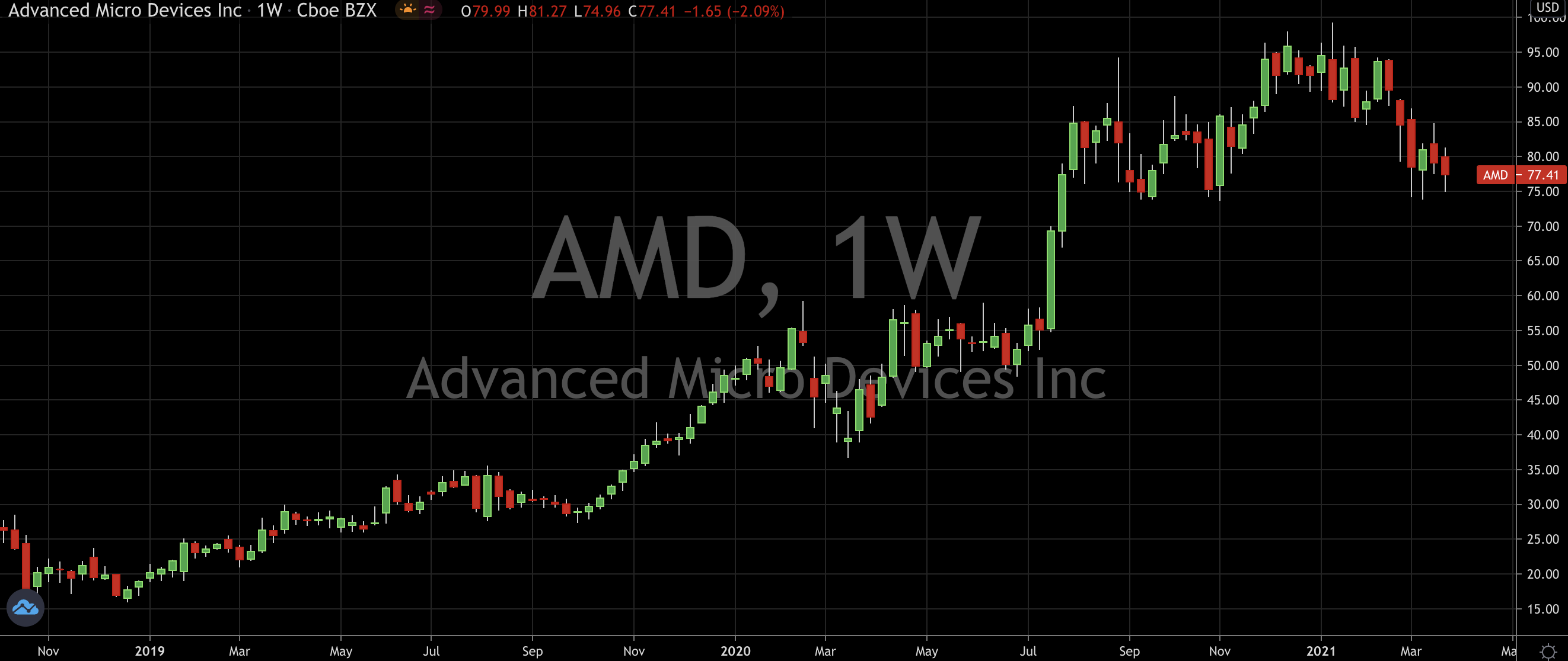 Advanced Micro Devices (NASDAQ: AMD) Gets A New Bull