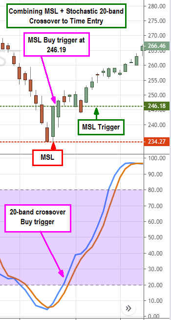 Use This Common Chart Indicator to Time Precision Entries and Exits