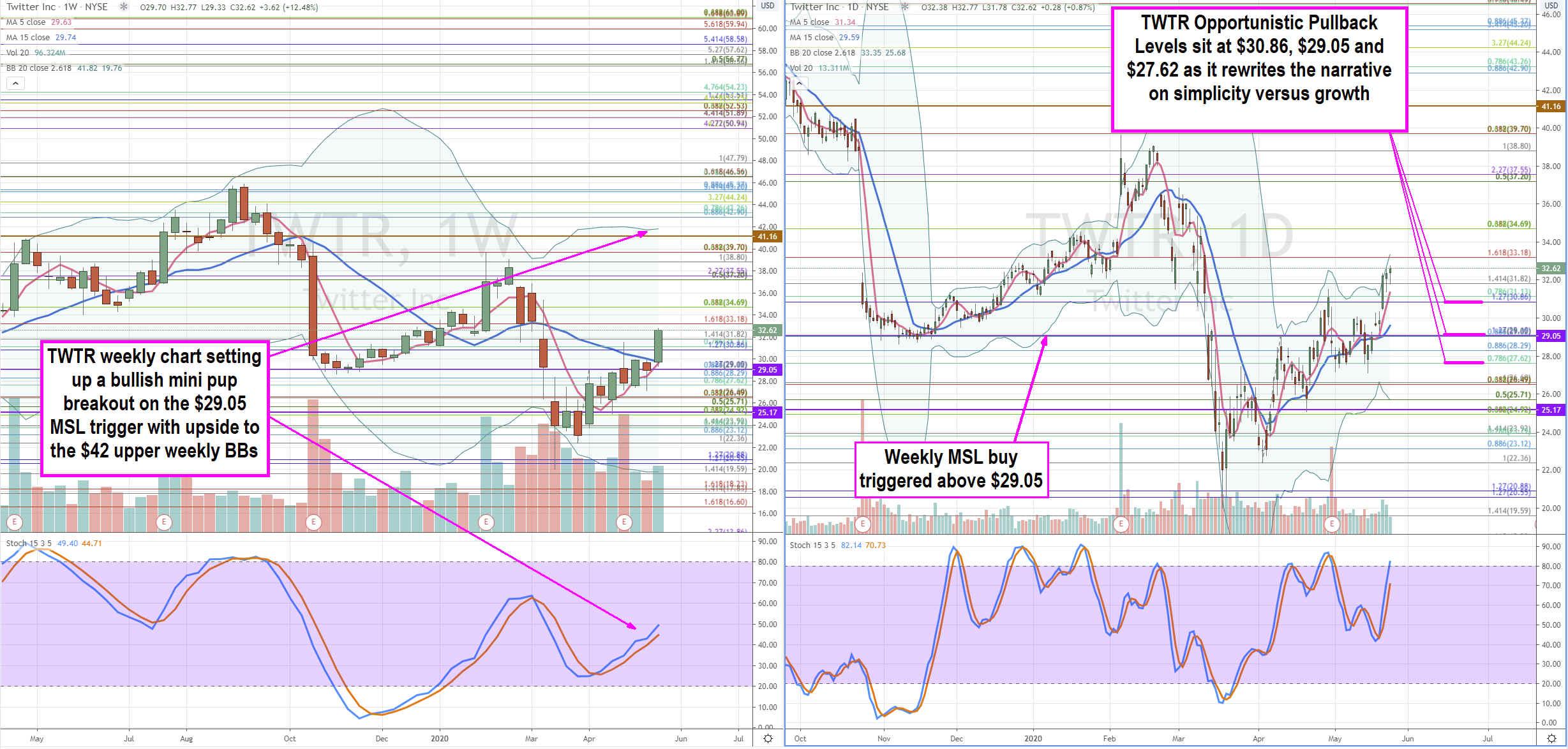 Twitter (NASDAQ: TWTR) Stock Developing into a Longer-Term Buy