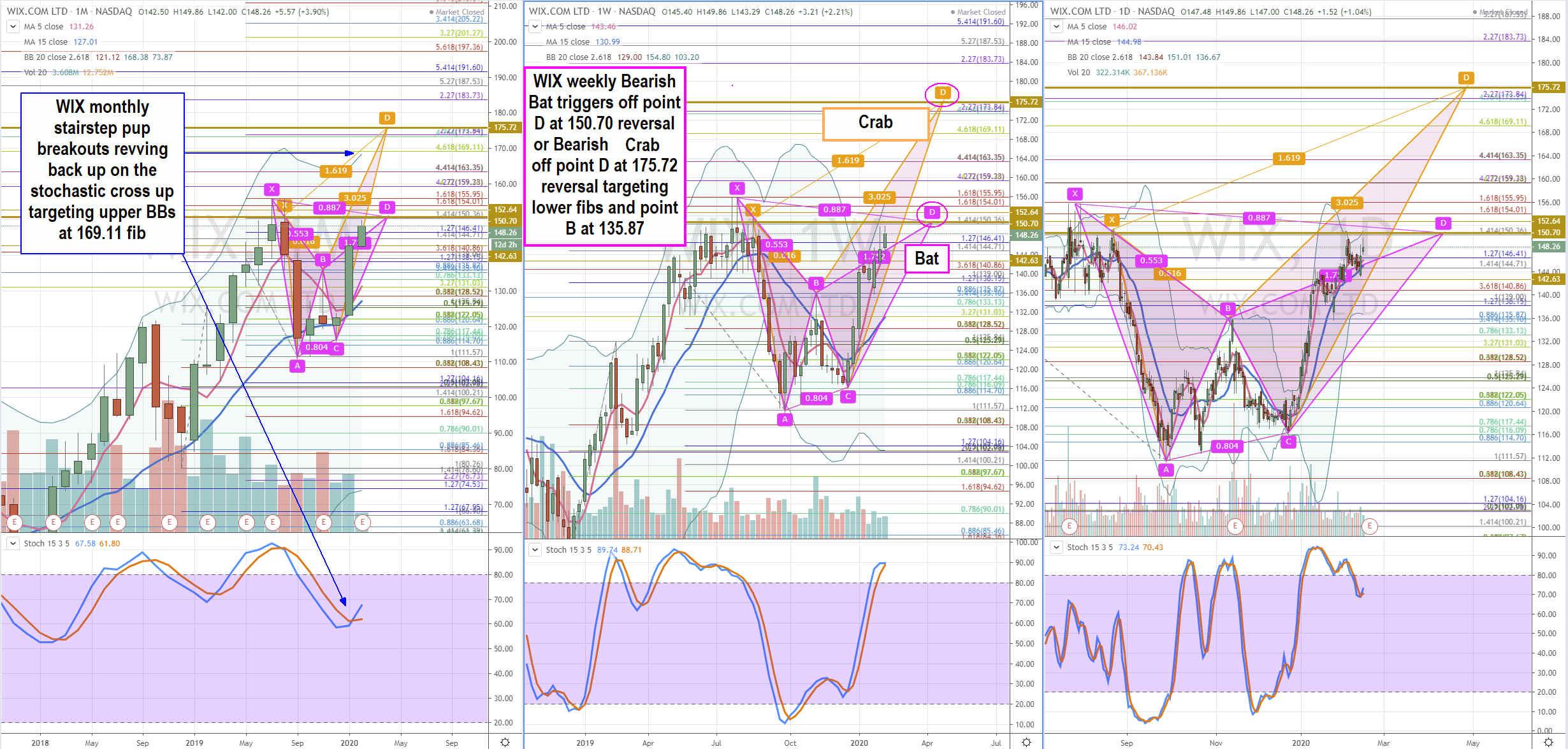 Trading Blueprint for Wix.com (WIX) Stock