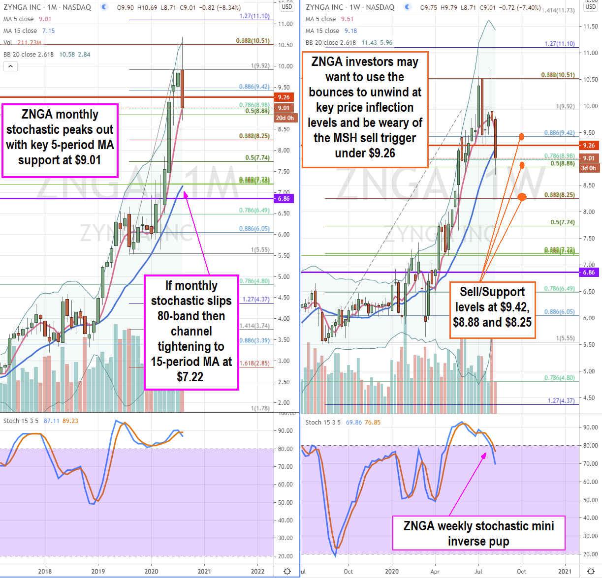 Zinga (NASDAQ: ZNGA) Stock Topping Out as Restart Narrative Emerges