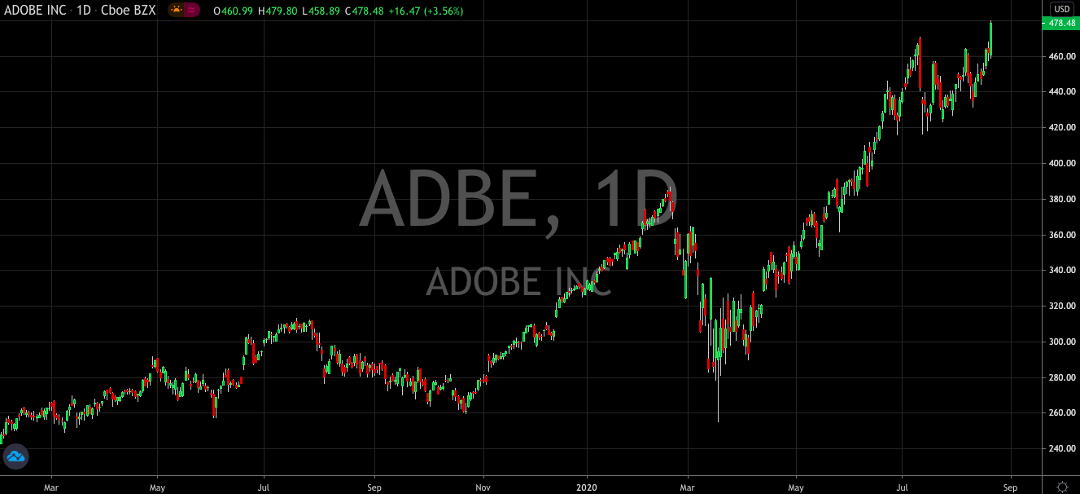 Even At All-Time Highs, Adobe Shares Is Still A Buy