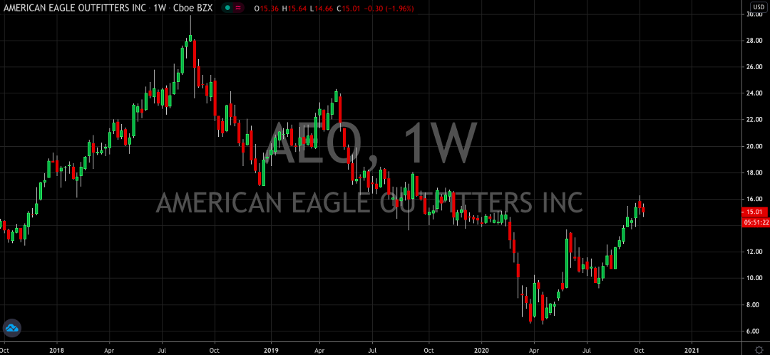 American Eagle (NYSE: AEO) Continues To Soar