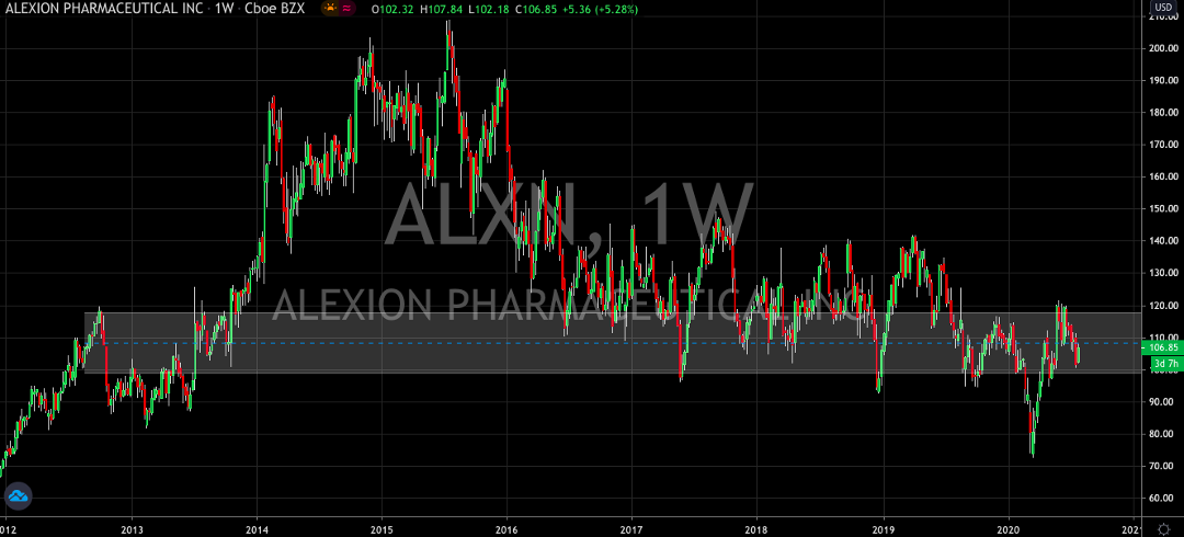 Alexion Pharmaceuticals (NASDAQ: ALXN) Bounces Into Earnings