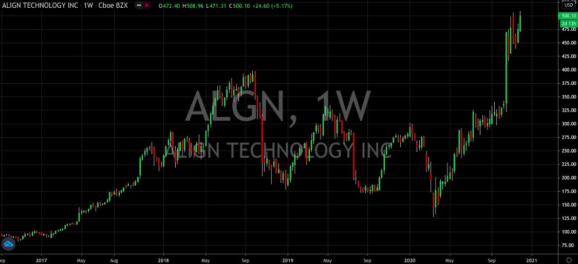 Align (NASDAQ: ALGN) Continues To Impress As It Crosses The $500 Mark