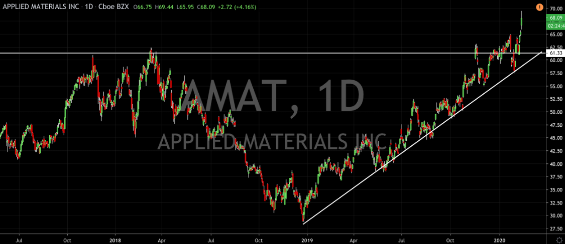 Applied Materials (AMAT) Jumps to All-Time Highs