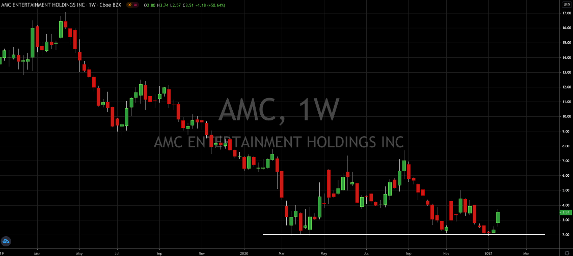 AMC Theatres (NYSE: AMC) Is Up 60% This Month; Where To Next?