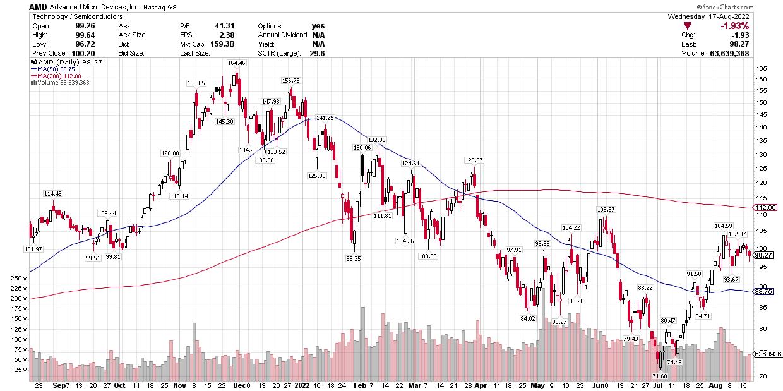 AMD Roars into the Twenties