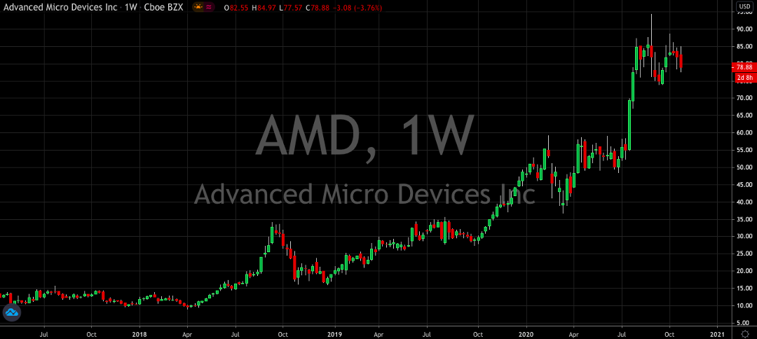 Advanced Micro Devices (NASDAQ: AMD) Asks Xilinx (NASDAQ: XLNX) To Dance