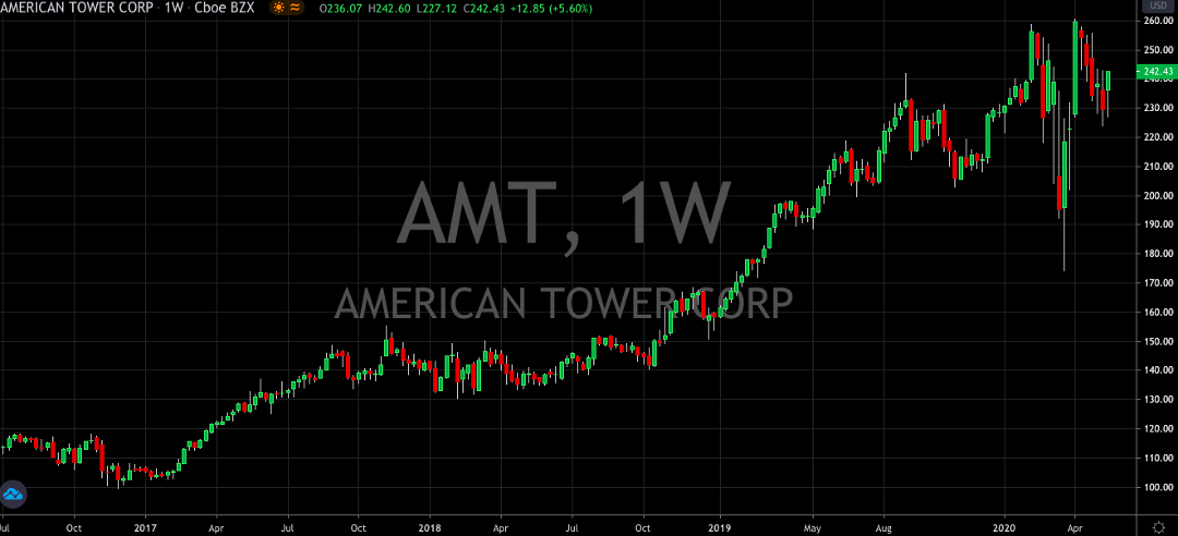 AMT Upgraded - It's Time To Buy (NYSE:AMT)