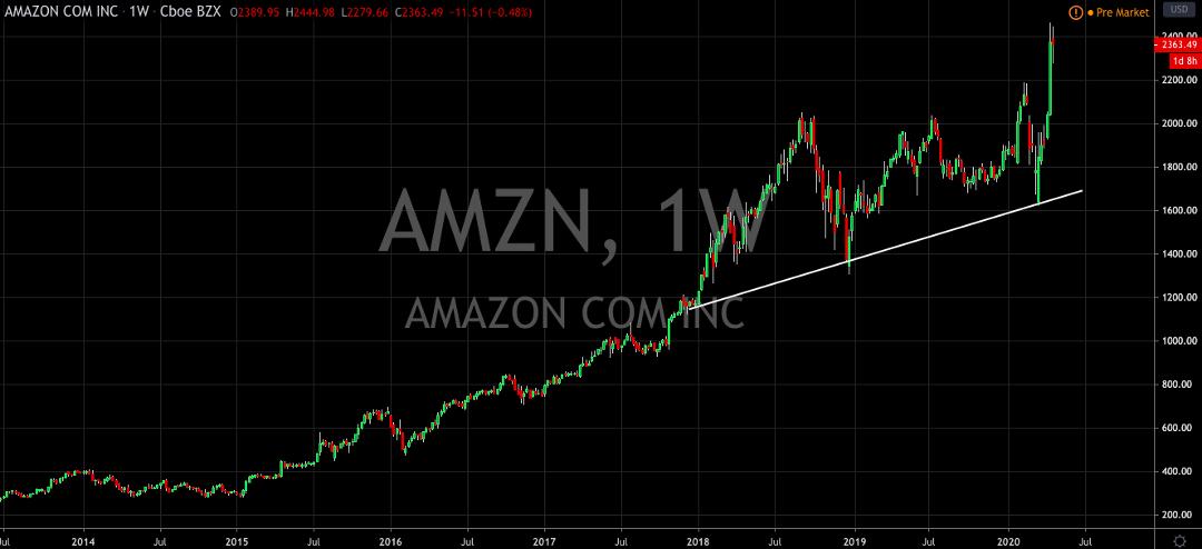 Amazon (NASDAQ: AMZN) Can Do No Wrong