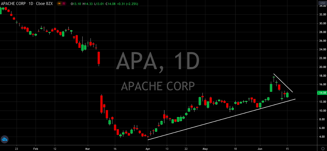 Apache Upgraded, Can It Keep The Recovery Going?