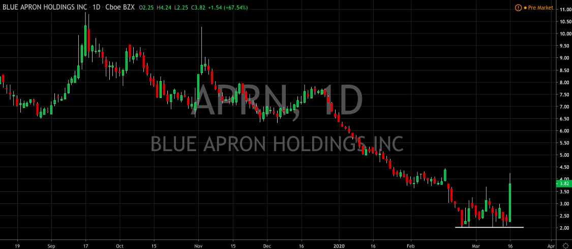 Why Was Blue Apron Up 67% Yesterday?