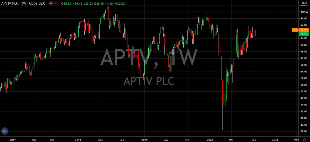 Aptiv (NYSE: APTV) Is Going To Be A Winner For Q4