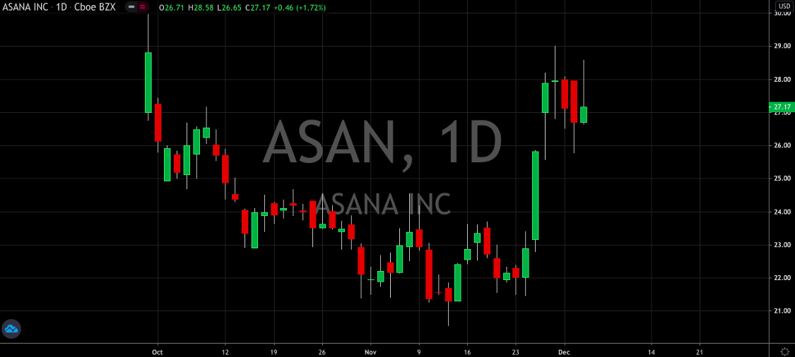 Why Is Wall Street So Excited About Asana (NYSE: ASAN)?