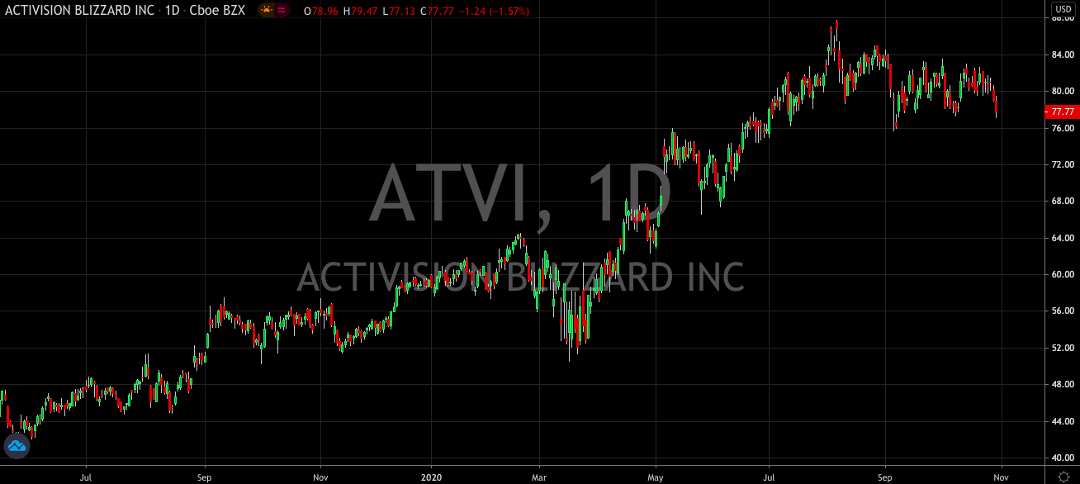 Get Ready To Buy The Dip In Activision Blizzard (NASDAQ: ATVI)
