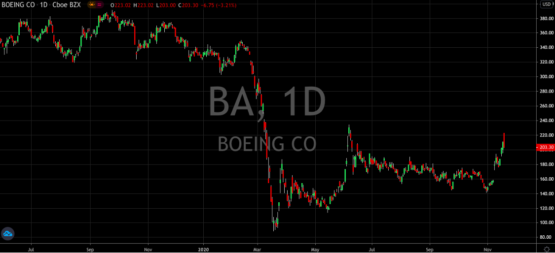 Boeing (NYSE: BA) Cleared For Takeoff