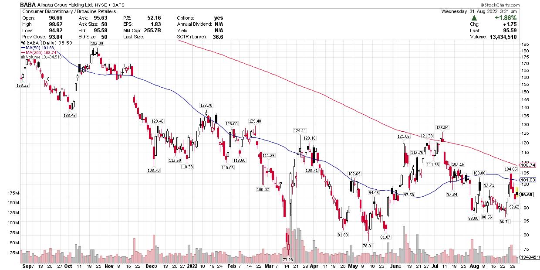 Coronavirus Makes Alibaba (BABA) a Buy