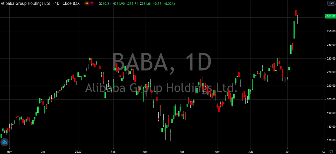 Alibaba Aims for 1 Billion Consumers As Stock Hits All-Time Highs