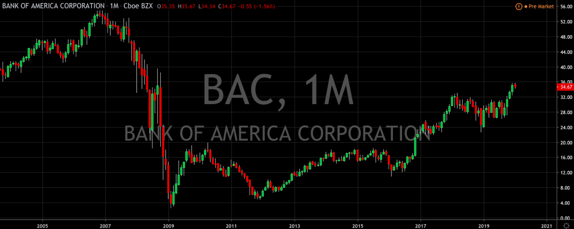 Bank of America Stutters  (NYSE: BAC)