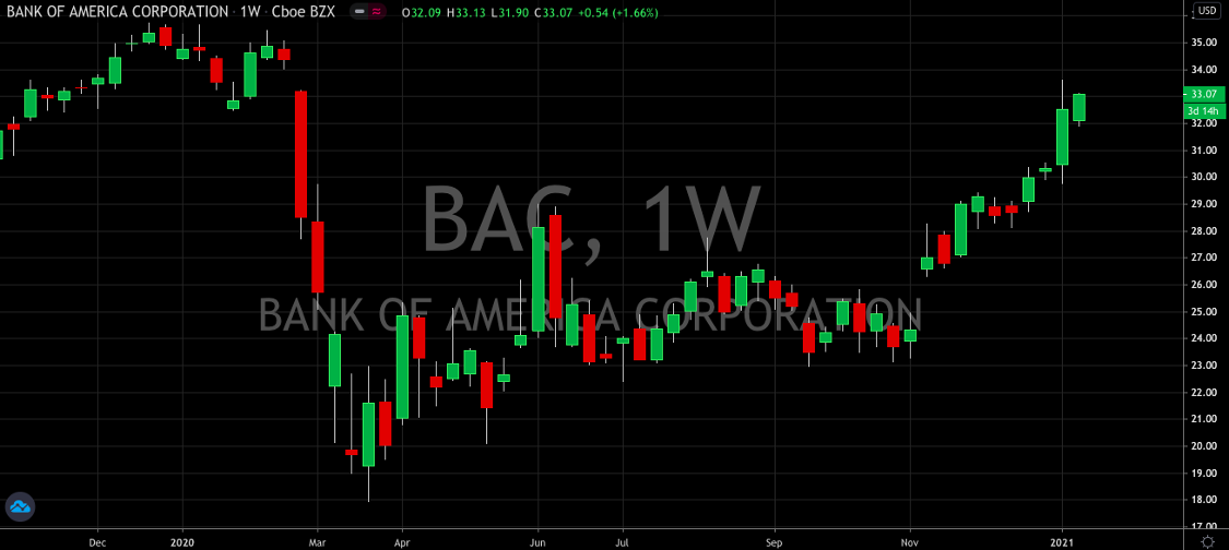 Bank of America (NYSE: BAC) Among The Best Of The Bunch