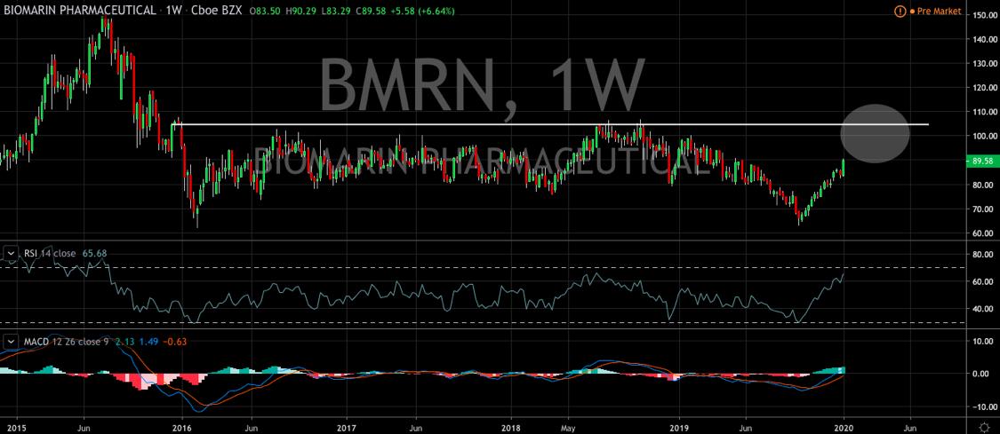 BioMarin Pharmaceutical (NASDAQ: BMRN) Looks Ready to Fulfill Potential