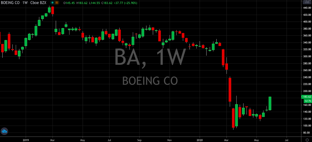 Boeings Recovery Helps Dow Jones Play Catch Up (NYSE: BA)